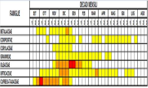 Calendario Pollini Allergie.21 Marzo Giornata Naizonale Del Polline